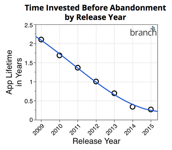 time-invested-in-apps-branch